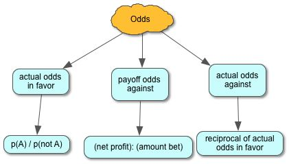Post image for Odds Ratio