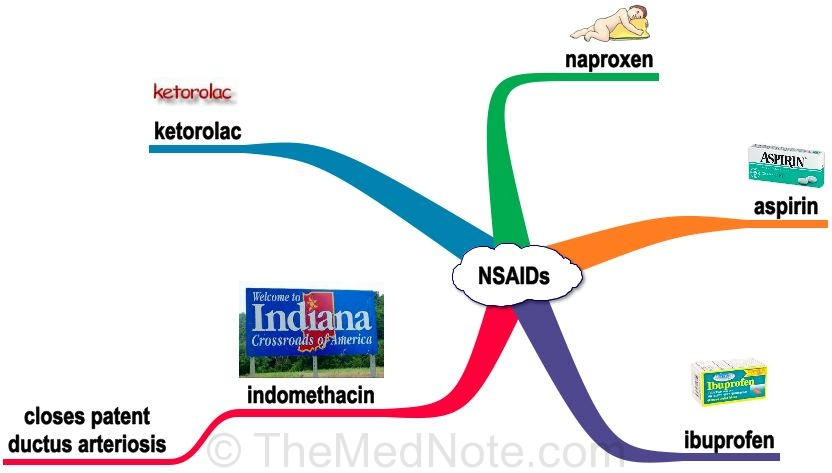 Types of NSAIDs