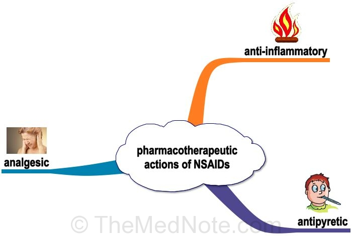 Pharmacotherapeutic Actions of NSAIDs