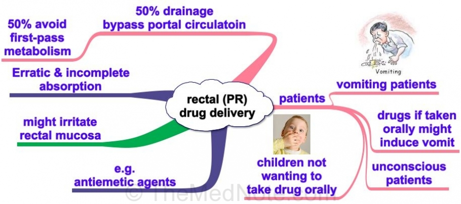 Post image for Rectal Route of Drug Delivery