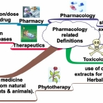 pharmacology-related-defini